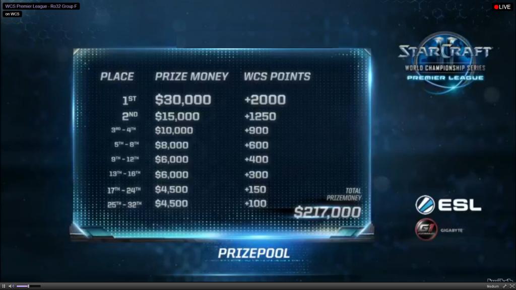 Prizepool des WCS Premier League Saison 2 de Starcraft 2