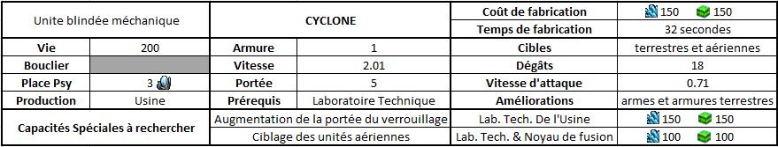 Fiche caractéristique du cyclone de Starcraft 2 Legacy of the Void