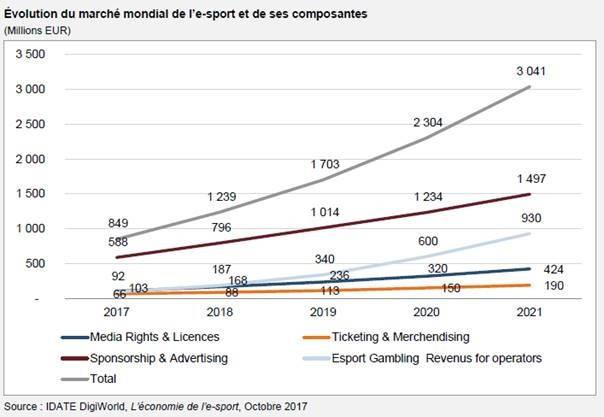 eSport economie projections
