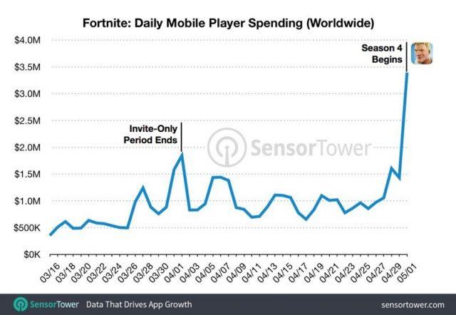 50 millions Fortnite sur mobile