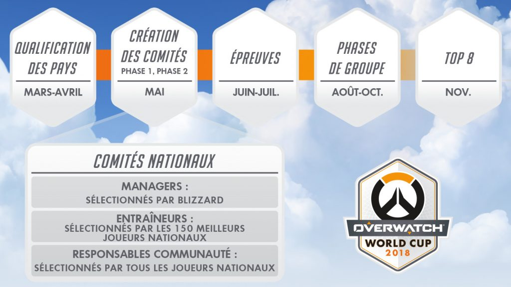 Etapes-coupe-du-monde-overwatch-2018