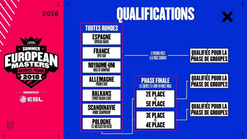 european masters d'été 2018 phase qualification