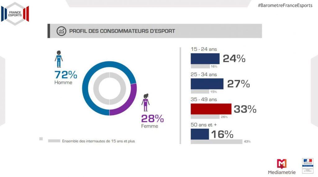 profil consommateur esport
