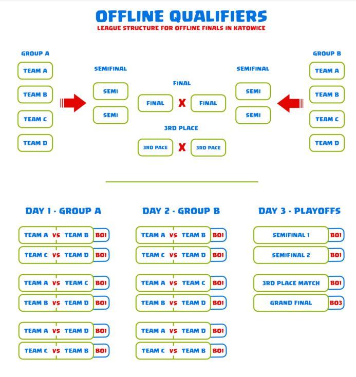 offline qualifiers clash of clans world championship