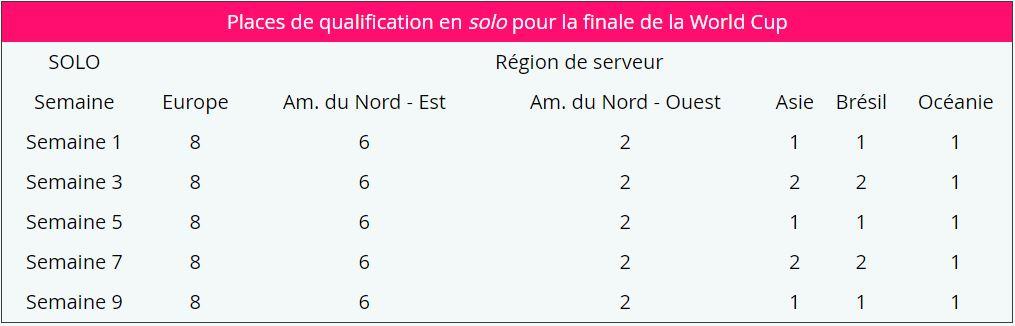 places de qualificaiton solo fortntie world cup