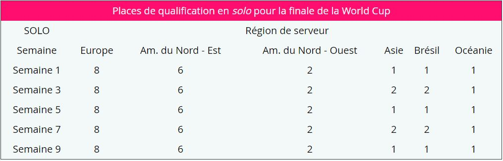 places de qualificaiton solo fortntie world cup