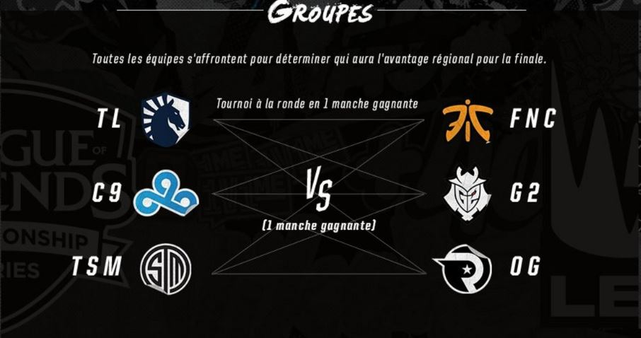 phase de groupes rift rivals 2019