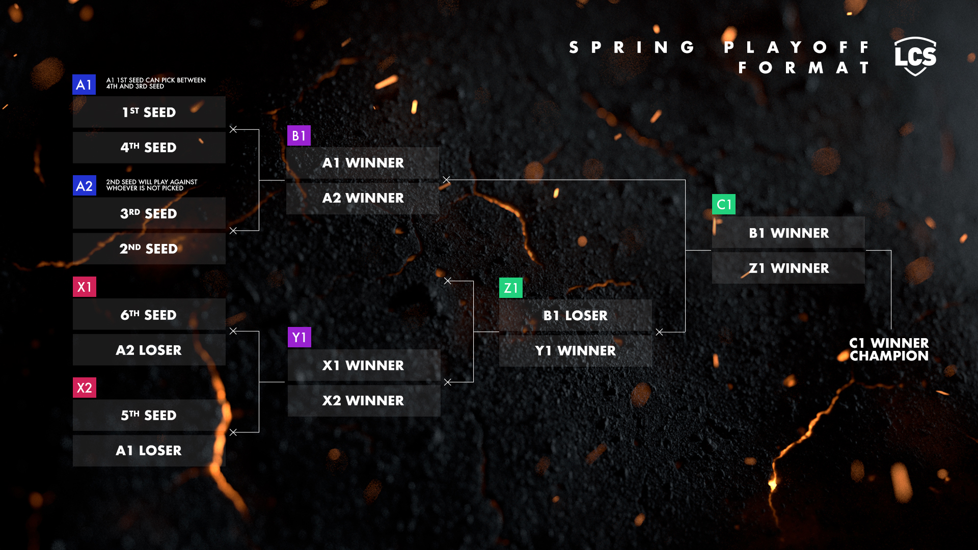 spring playoffs format lcs 2020