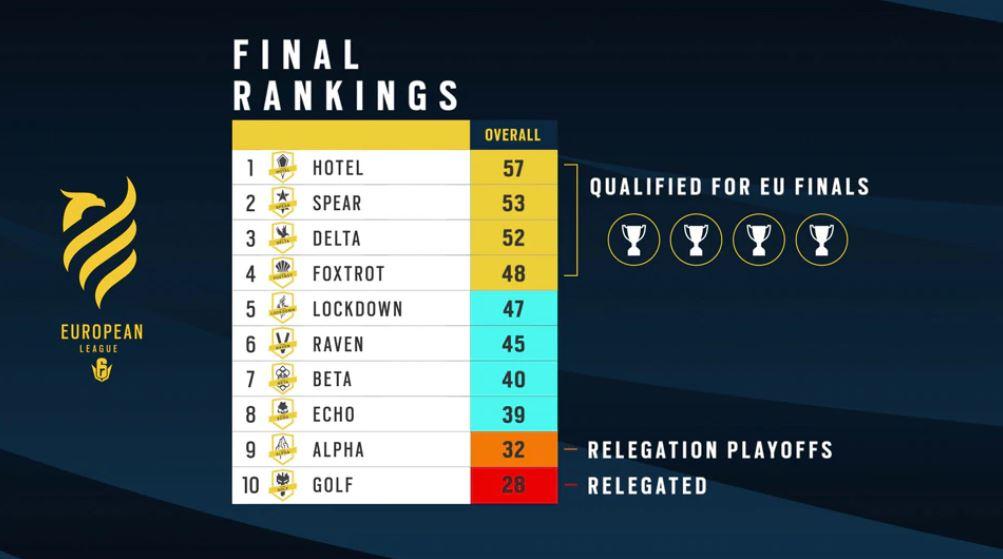 classement final european league rainbow six siege