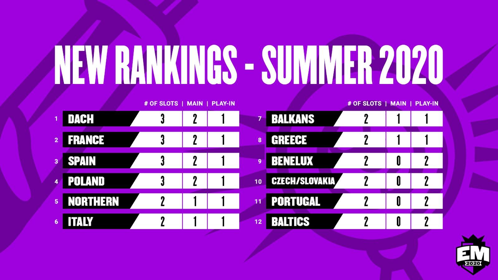 rankings european masters summer 2020