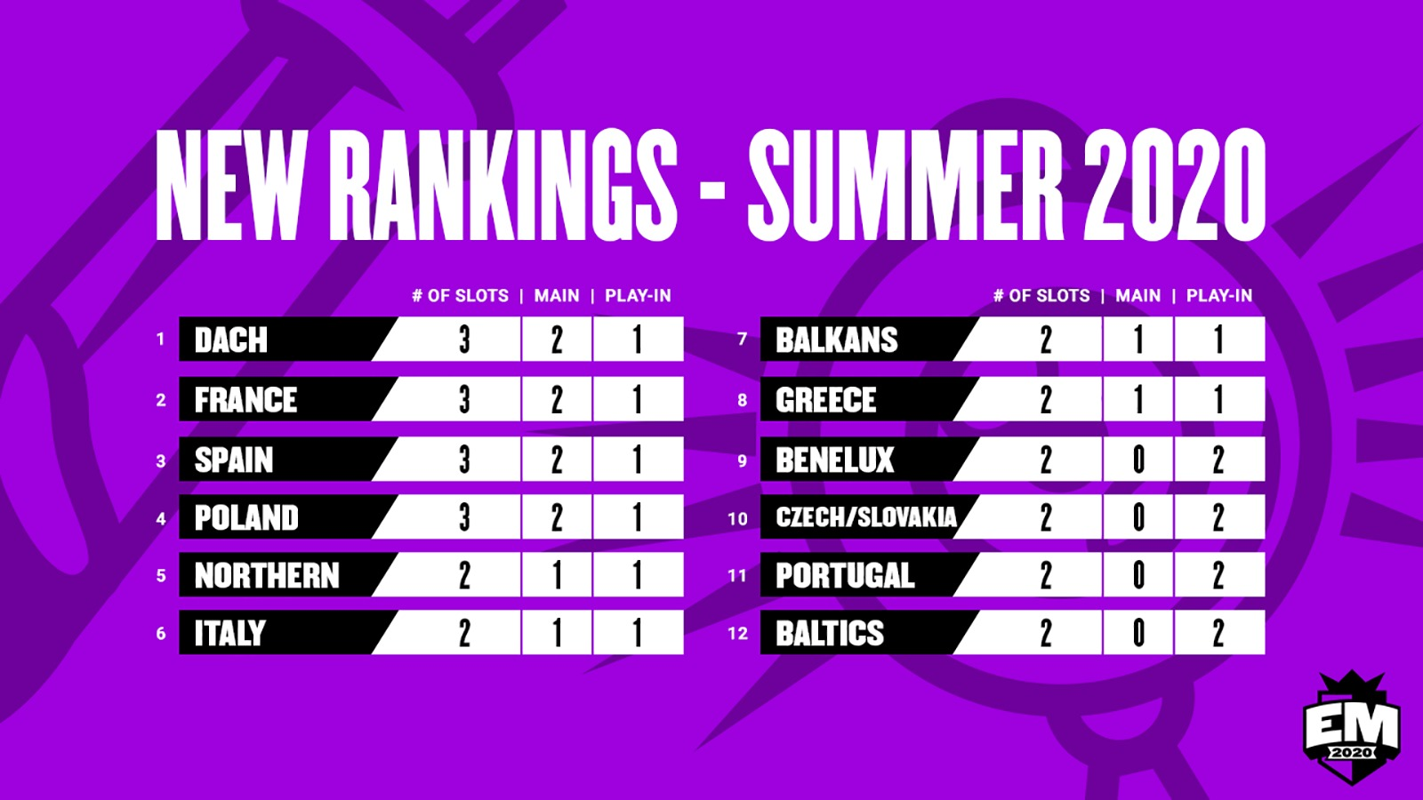 rankings european masters summer 2020