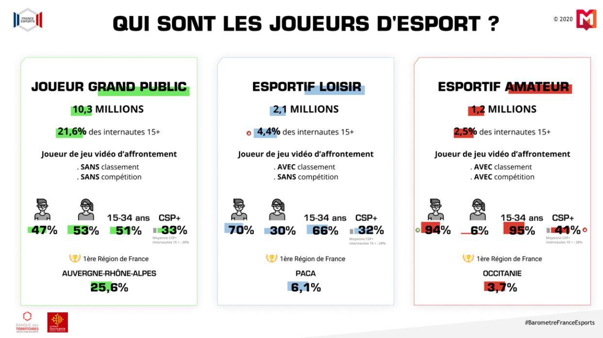 baromètre france esports 2020 profils des joueurs
