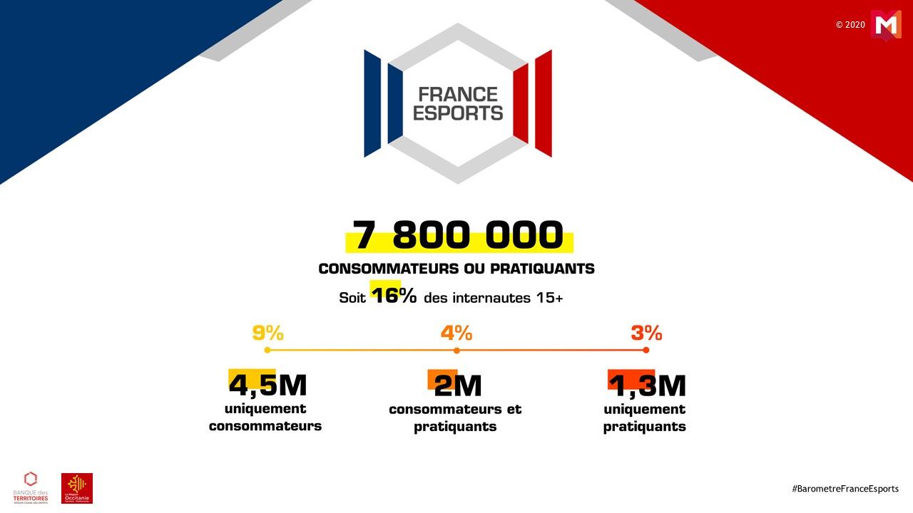 baromètre france esports 2020