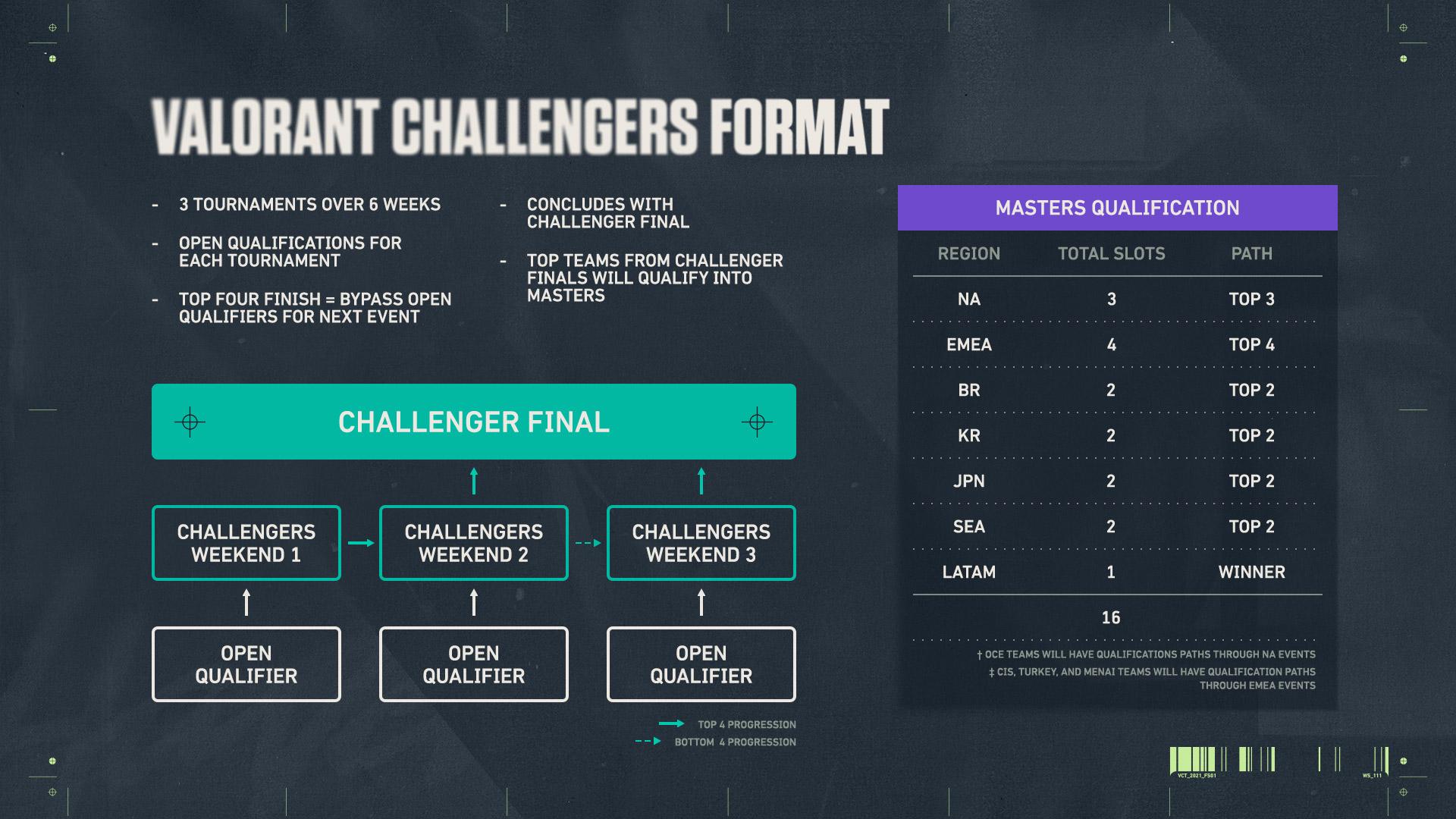 valorant challengers format