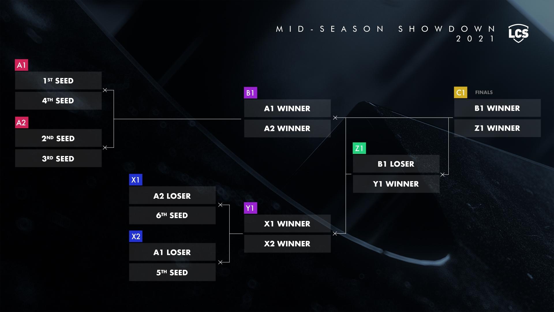 mid season showdown lcs 2021